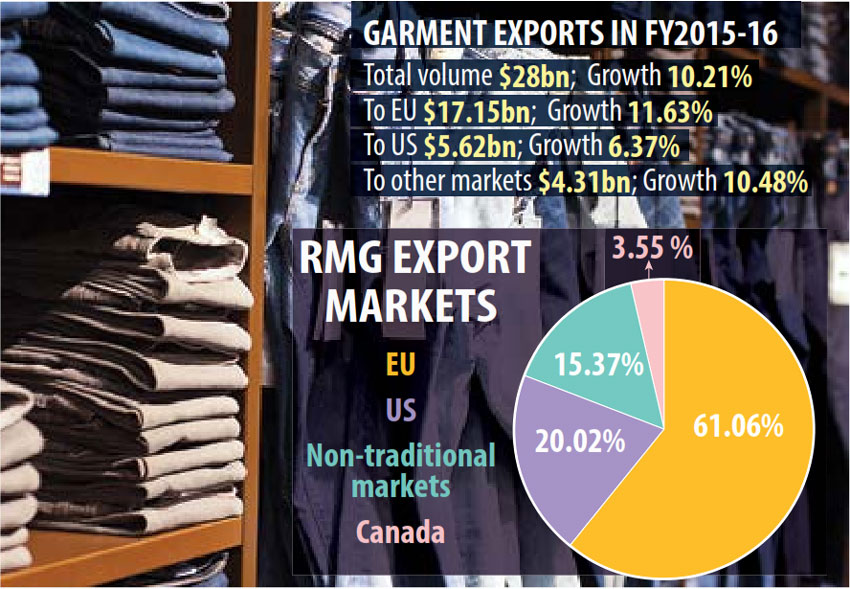 Bangladesh proceeds with strong foothold in global apparel